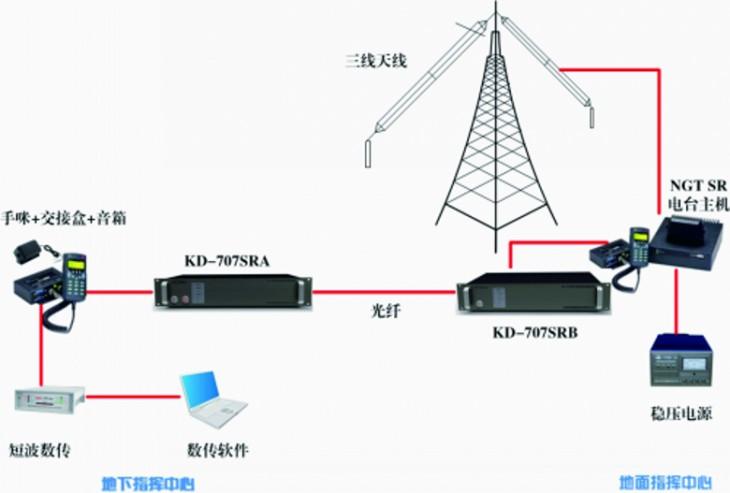 电话光纤接线图